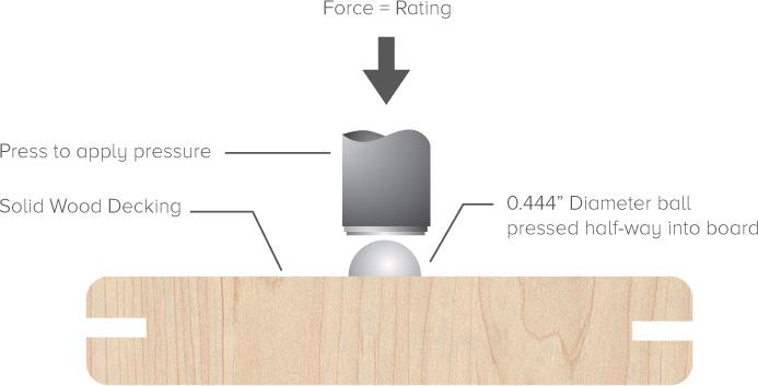 Janka hardness flooring test and scale